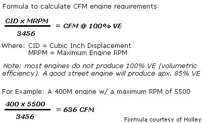 Cfm Formula
